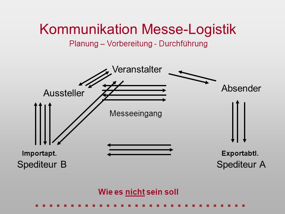 Kommunikation Messe-Logistik Planung – Vorbereitung - Durchführung Veranstalter Absender Aussteller Importapt.Exportabtl. Spediteur BSpediteur A Messe