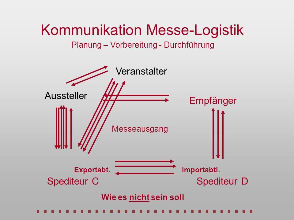Kommunikation Messe-Logistik Veranstalter Empfänger Spediteur DSpediteur C Aussteller Exportabt.Importabtl. Messeausgang Wie es nicht sein soll Planun
