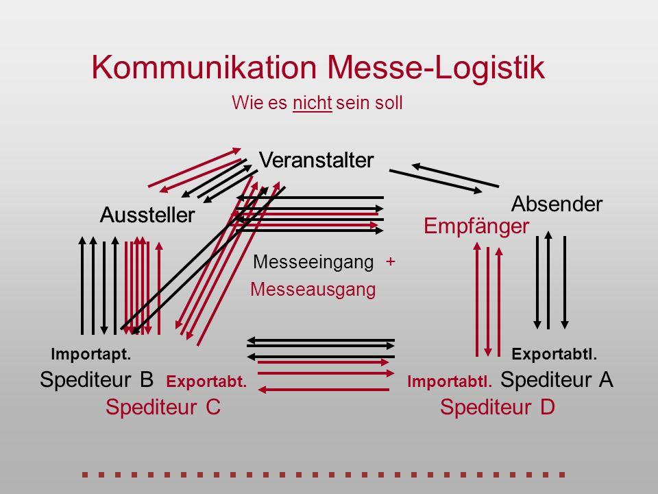 Kommunikation Messe-Logistik Wie es nicht sein soll Veranstalter Empfänger Spediteur DSpediteur C Aussteller Exportabt.Importabtl. Messeausgang Verans