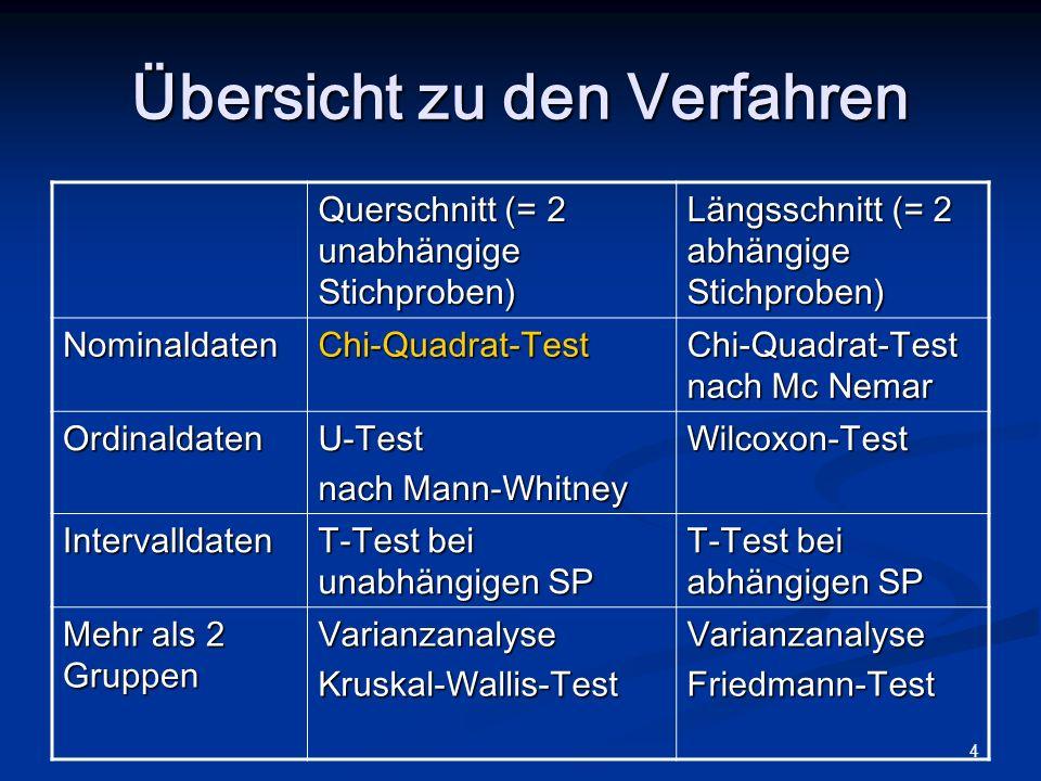 4 Übersicht zu den Verfahren Querschnitt (= 2 unabhängige Stichproben) Längsschnitt (= 2 abhängige Stichproben) NominaldatenChi-Quadrat-Test Chi-Quadr