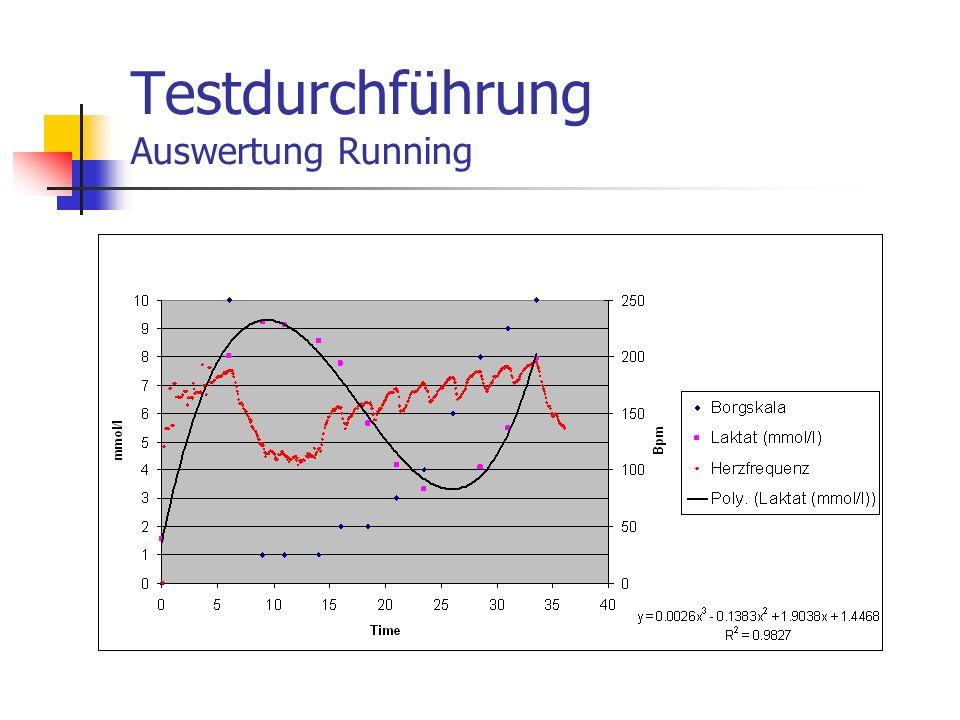 Testdurchführung Auswertung Running