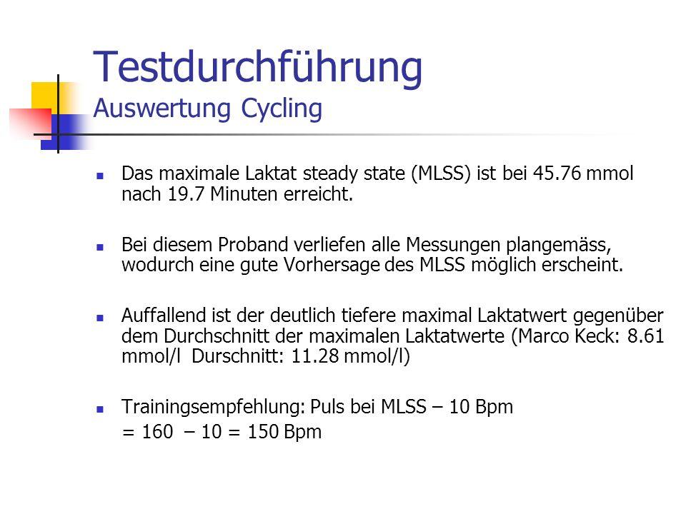 Das maximale Laktat steady state (MLSS) ist bei 45.76 mmol nach 19.7 Minuten erreicht. Bei diesem Proband verliefen alle Messungen plangemäss, wodurch
