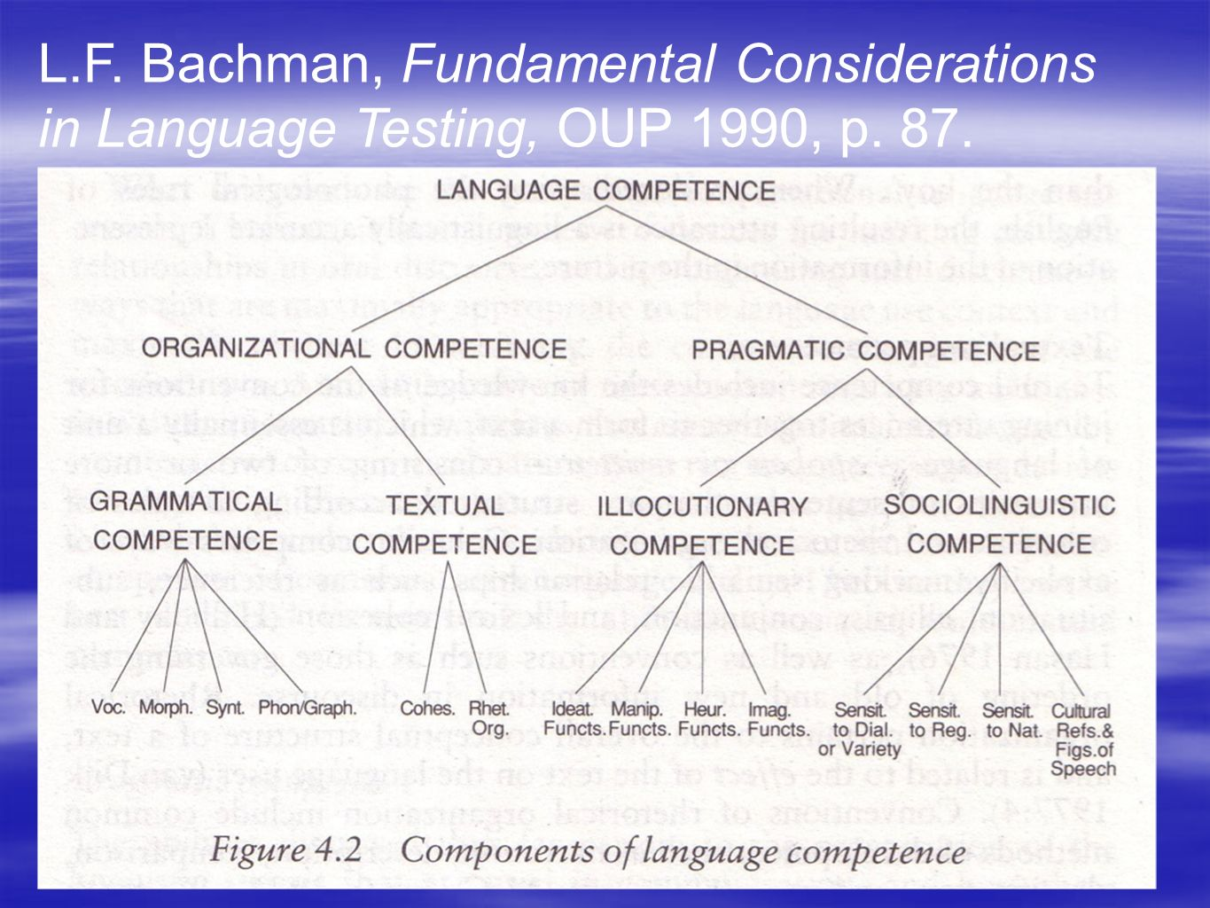 L.F. Bachman, Fundamental Considerations in Language Testing, OUP 1990, p. 87.