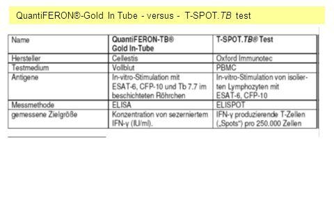 QuantiFERON®-Gold In Tube - versus - T-SPOT.TB test