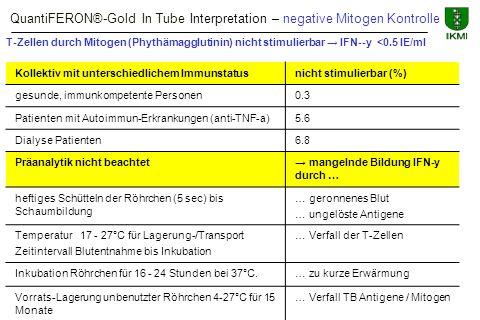 QuantiFERON®-Gold In Tube Interpretation – negative Mitogen Kontrolle Kollektiv mit unterschiedlichem Immunstatusnicht stimulierbar (%) gesunde, immun