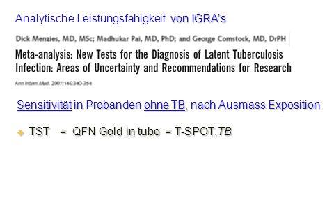 Sensitivität in Probanden ohne TB, nach Ausmass Exposition TST = QFN Gold in tube = T-SPOT.TB TST = QFN Gold in tube = T-SPOT.TB von IGRAs Analytische