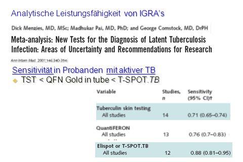 Sensitivität in Probanden mit aktiver TB TST < QFN Gold in tube < T-SPOT.TB TST < QFN Gold in tube < T-SPOT.TB von IGRAs Analytische Leistungsfähigkei