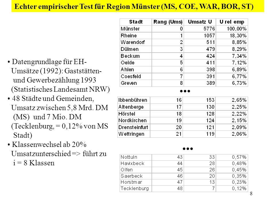 8 Datengrundlage für EH- Umsätze (1992): Gaststätten- und Gewerbezählung 1993 (Statistisches Landesamt NRW) 48 Städte und Gemeinden, Umsatz zwischen 5
