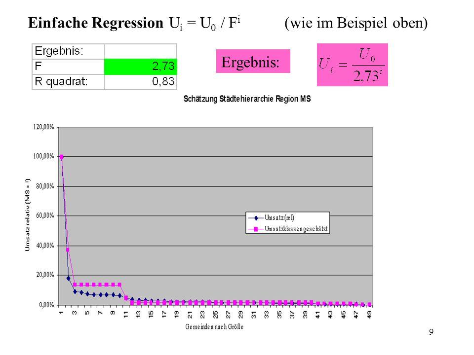9 Einfache Regression U i = U 0 / F i (wie im Beispiel oben) Ergebnis:
