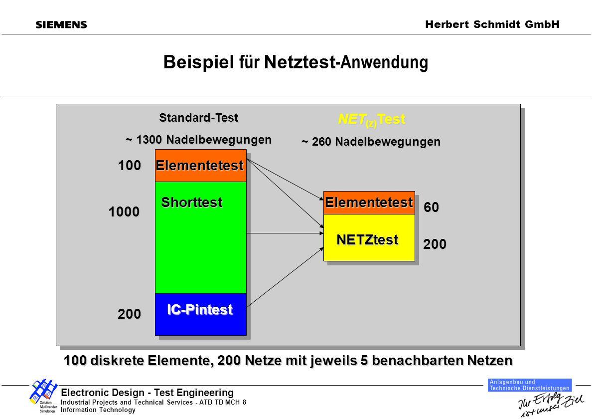 Industrial Projects and Technical Services - ATD TD MCH 8 Information Technology Electronic Design - Test Engineering Herbert Schmidt GmbH Welche Fehler werden durch Netztest erkannt.