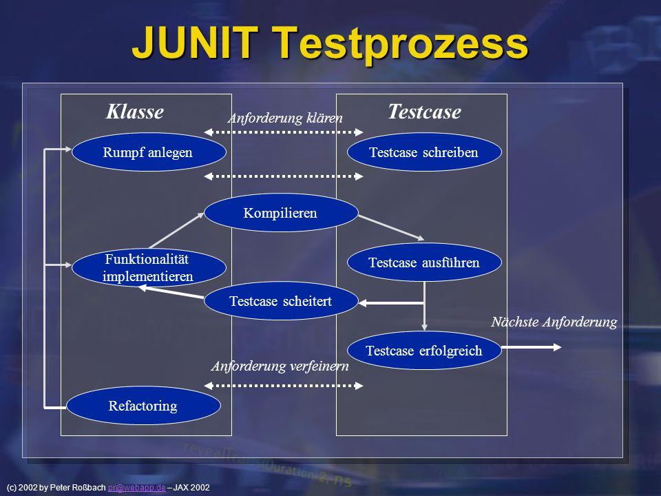 (c) 2002 by Peter Roßbach pr@webapp.de – JAX 2002pr@webapp.de JUNIT Testprozess Rumpf anlegen KlasseTestcase Testcase schreiben Anforderung klären Kom
