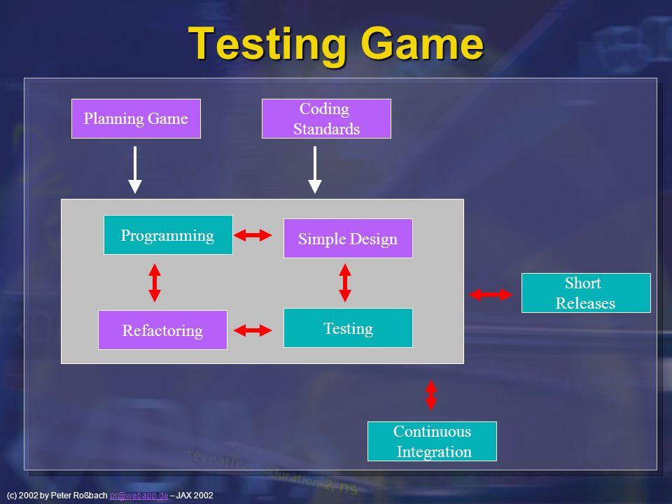 (c) 2002 by Peter Roßbach pr@webapp.de – JAX 2002pr@webapp.de Testing Game Simple Design Continuous Integration Coding Standards Short Releases Planni