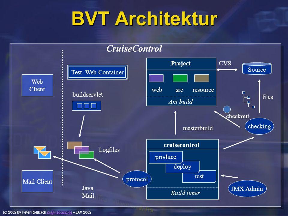 (c) 2002 by Peter Roßbach pr@webapp.de – JAX 2002pr@webapp.de BVT Architektur CruiseControl Ant build resourcesrcweb Project Web Client Test Web Conta