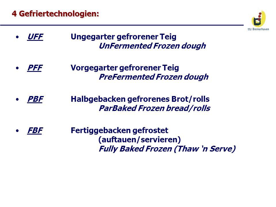 4 Gefriertechnologien: UFFUngegarter gefrorener Teig UnFermented Frozen dough PFFVorgegarter gefrorener Teig PreFermented Frozen dough PBFHalbgebacken