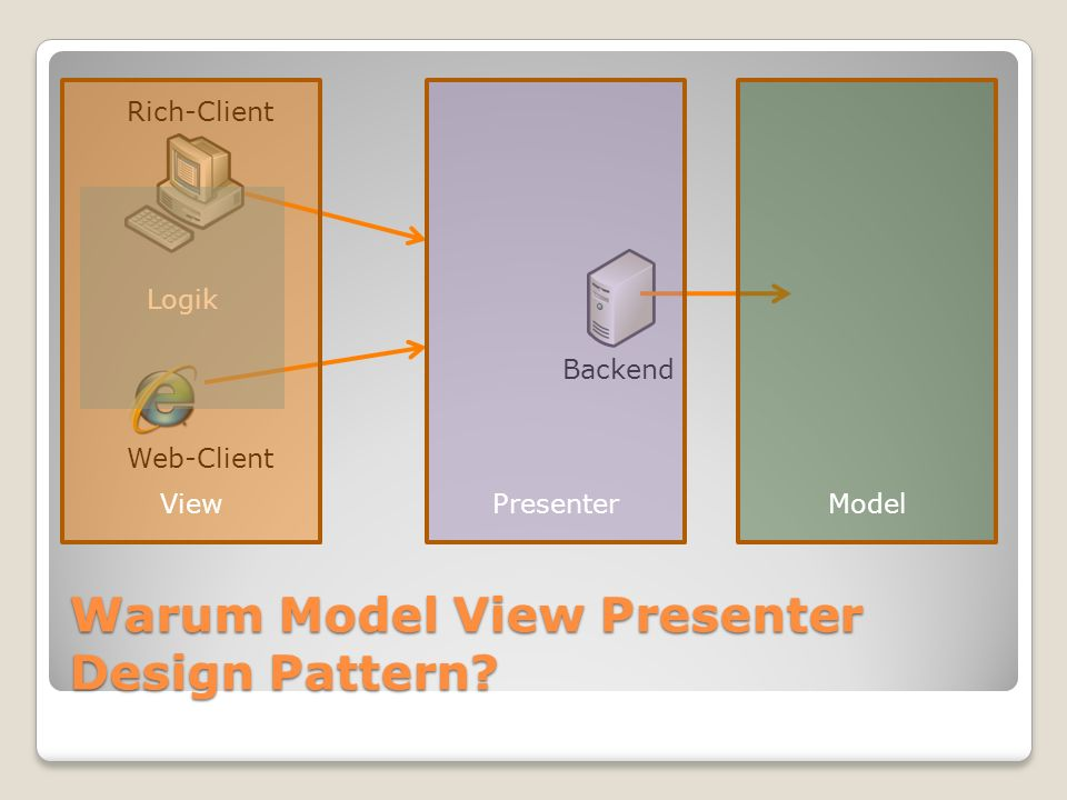 Warum Model View Presenter Design Pattern? Logik Backend Rich-Client Web-Client ViewPresenterModel
