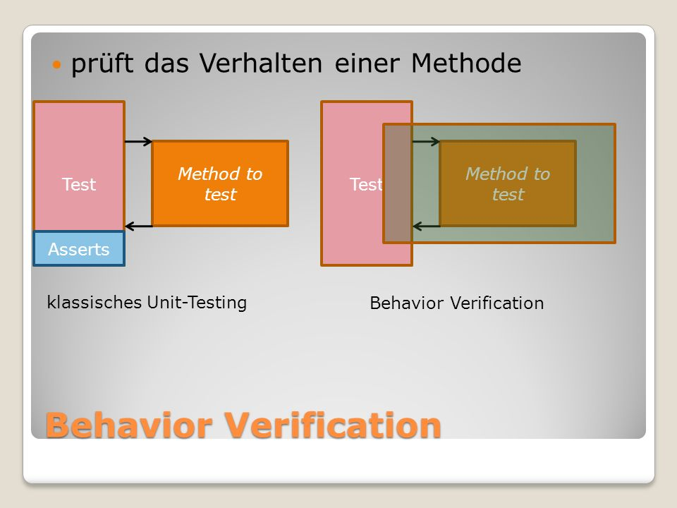 prüft das Verhalten einer Methode Method to test Test Asserts Method to test Test klassisches Unit-Testing Behavior Verification