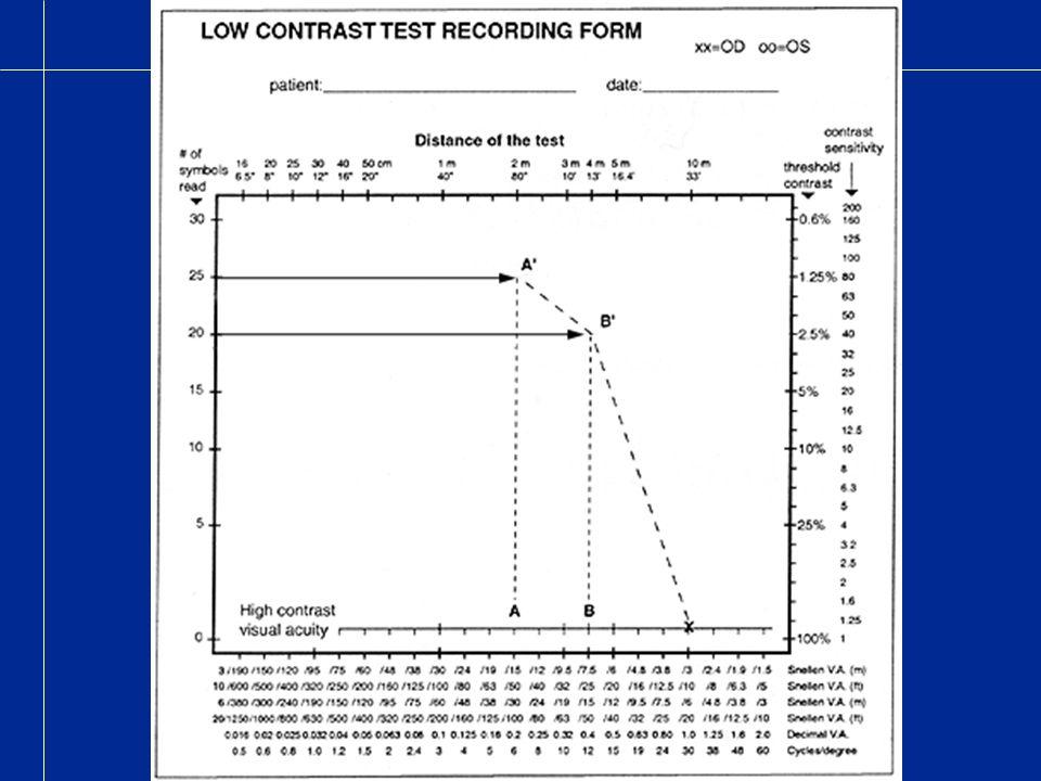 Bei 2.5% Kontrast beträgt die Sehschärfe etwa die Hälfte des Wertes bei hohem Kontrast, wenn die Krümmung Typ I ist.
