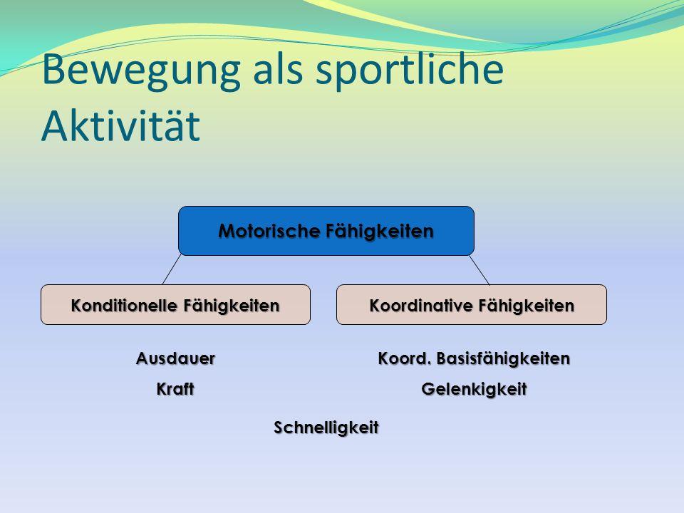 Bewegung als sportliche Aktivität Motorische Fähigkeiten Konditionelle Fähigkeiten Koordinative Fähigkeiten AusdauerKraft Koord. Basisfähigkeiten Gele