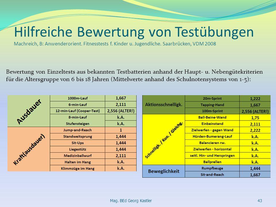 Hilfreiche Bewertung von Testübungen Machreich, B: Anwenderorient. Fitnesstests f. Kinder u. Jugendliche. Saarbrücken, VDM 2008 Bewertung von Einzelte