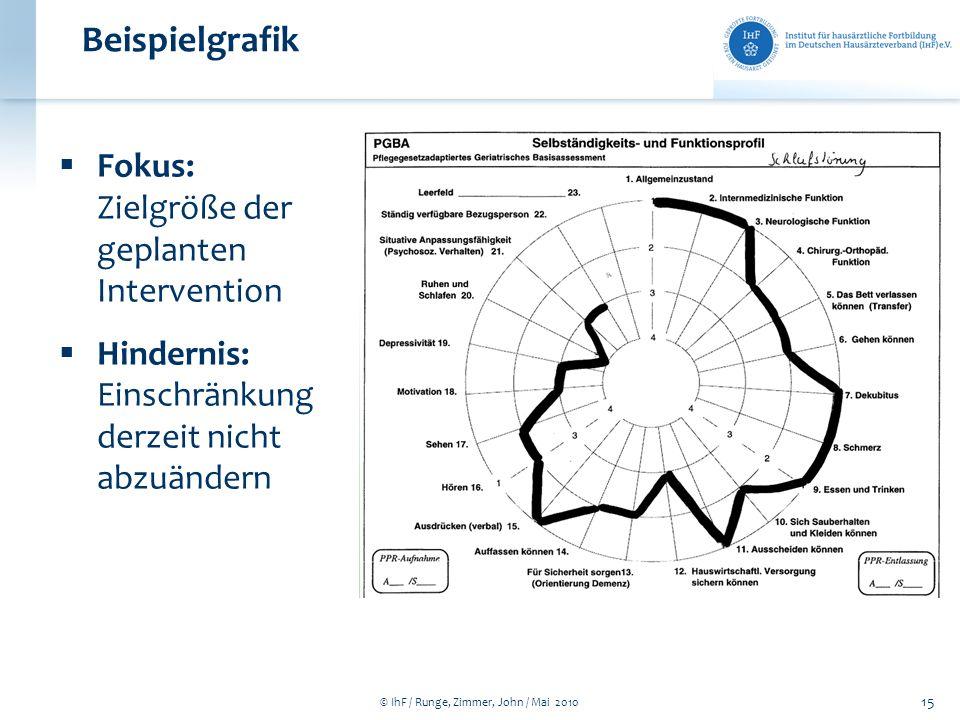 © IhF / Runge, Zimmer, John / Mai 2010 15 Beispielgrafik Fokus: Zielgröße der geplanten Intervention Hindernis: Einschränkung derzeit nicht abzuändern