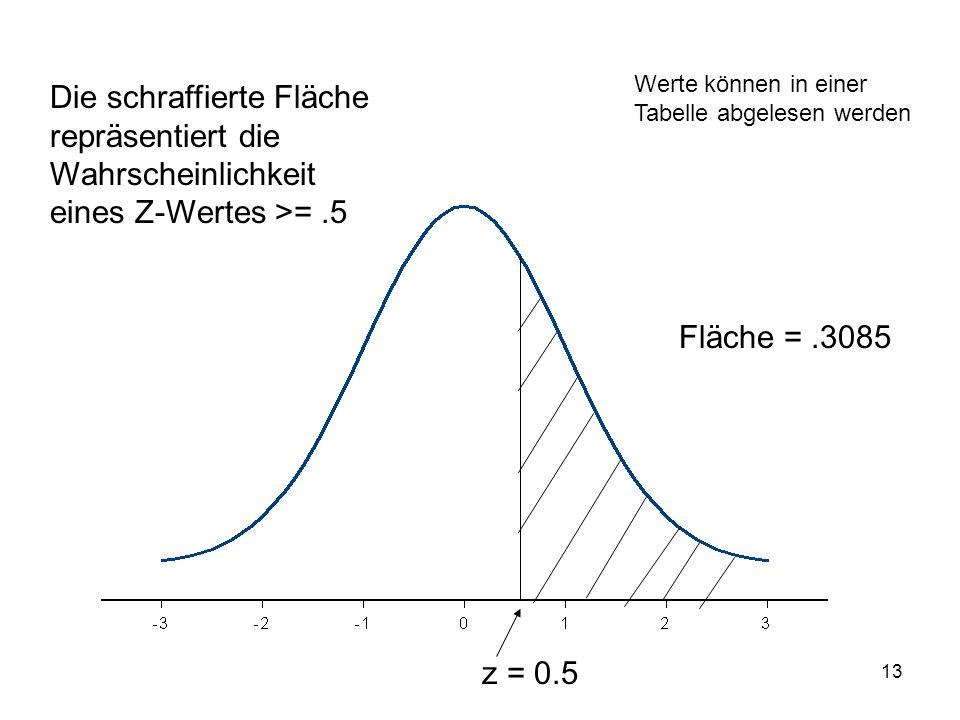 13 z = 0.5 Die schraffierte Fläche repräsentiert die Wahrscheinlichkeit eines Z-Wertes >=.5 Werte können in einer Tabelle abgelesen werden Fläche =.30