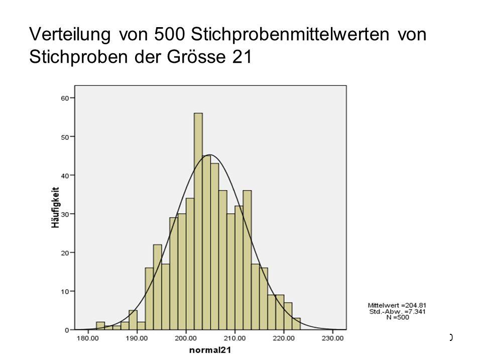 20 Verteilung von 500 Stichprobenmittelwerten von Stichproben der Grösse 21