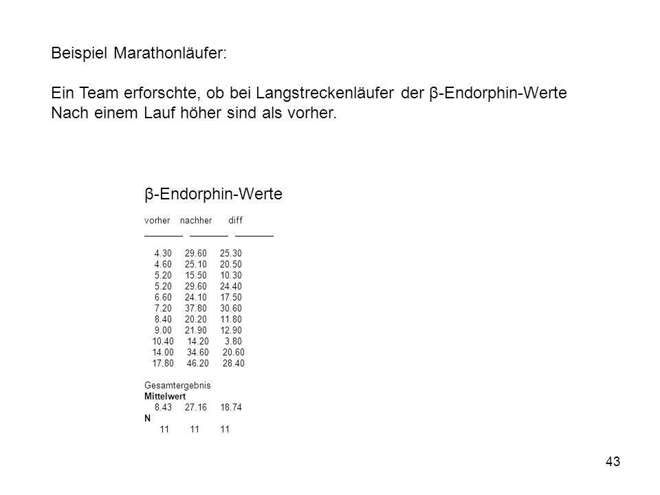 43 β-Endorphin-Werte vorher nachher diff ________ ________ ________ 4.30 29.60 25.30 4.60 25.10 20.50 5.20 15.50 10.30 5.20 29.60 24.40 6.60 24.10 17.