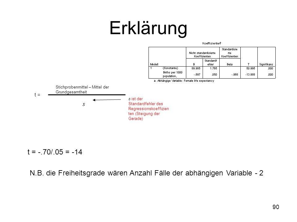 90 Erklärung t = Stichprobenmittel – Mittel der Grundgesamtheit s ist der Standardfehler des Regressionskoeffizien ten (Steigung der Gerade) t = -.70/
