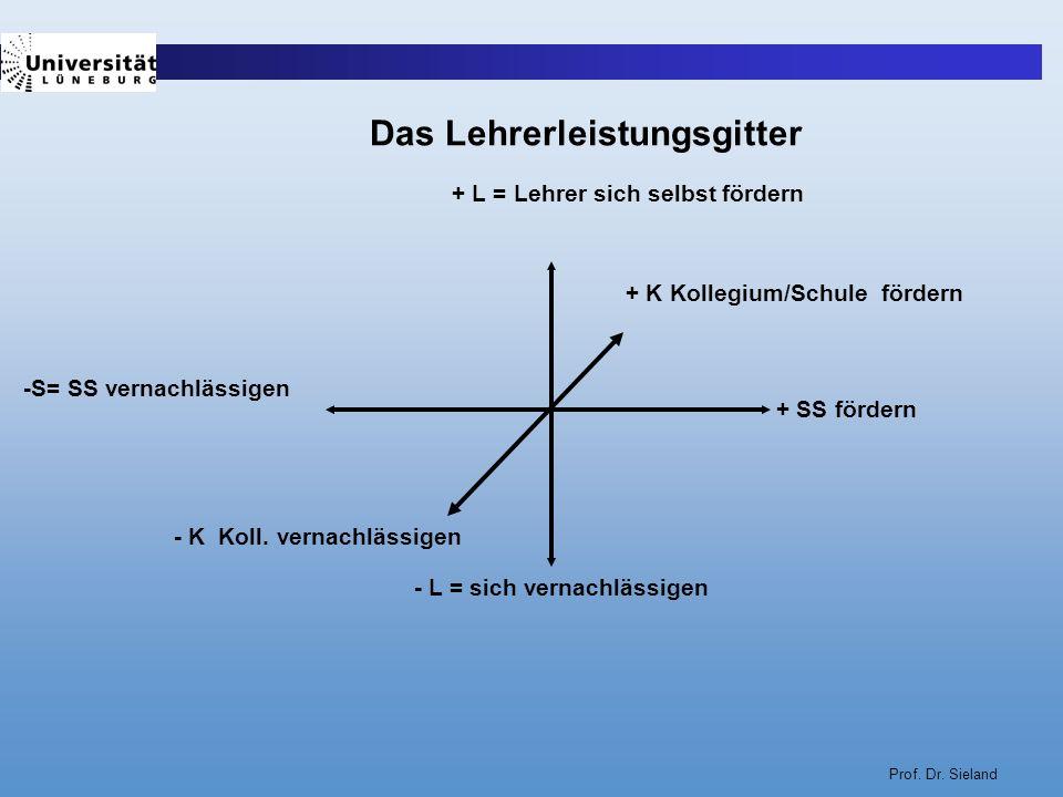 Prof. Dr. Sieland + L = Lehrer sich selbst fördern - L = sich vernachlässigen -S= SS vernachlässigen + SS fördern Das Lehrerleistungsgitter + K Kolleg