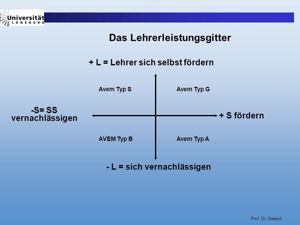 Prof. Dr. Sieland + L = Lehrer sich selbst fördern - L = sich vernachlässigen -S= SS vernachlässigen + S fördern Das Lehrerleistungsgitter Avem Typ G