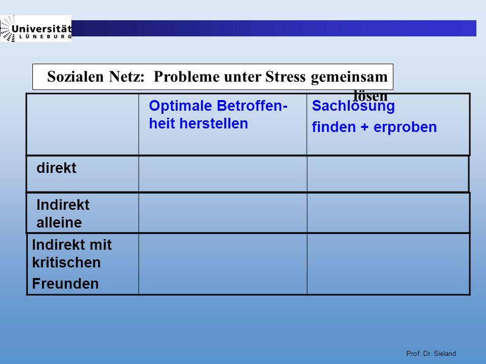Prof. Dr. Sieland Optimale Betroffen- heit herstellen Sachlösung finden + erproben direkt Indirekt mit kritischen Freunden Indirekt alleine Sozialen N