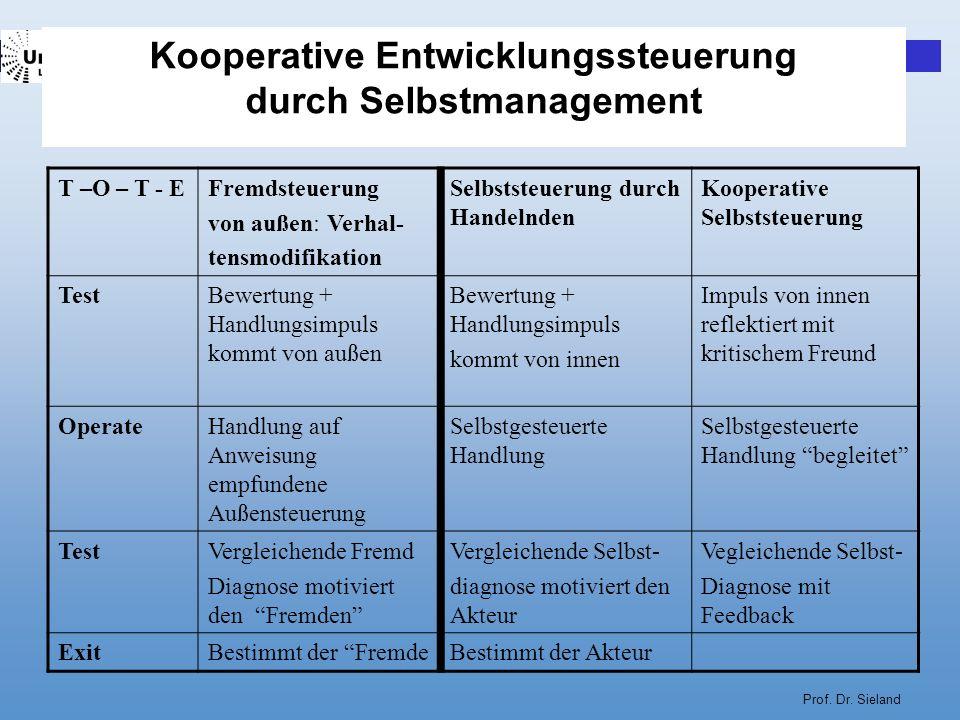 Prof. Dr. Sieland Kooperative Entwicklungssteuerung durch Selbstmanagement T –O – T - EFremdsteuerung von außen: Verhal- tensmodifikation Selbststeuer
