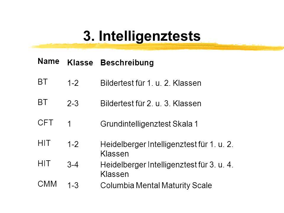 3. Intelligenztests Name KlasseBeschreibung BT 1-2Bildertest für 1. u. 2. Klassen BT 2-3Bildertest für 2. u. 3. Klassen CFT 1Grundintelligenztest Skal