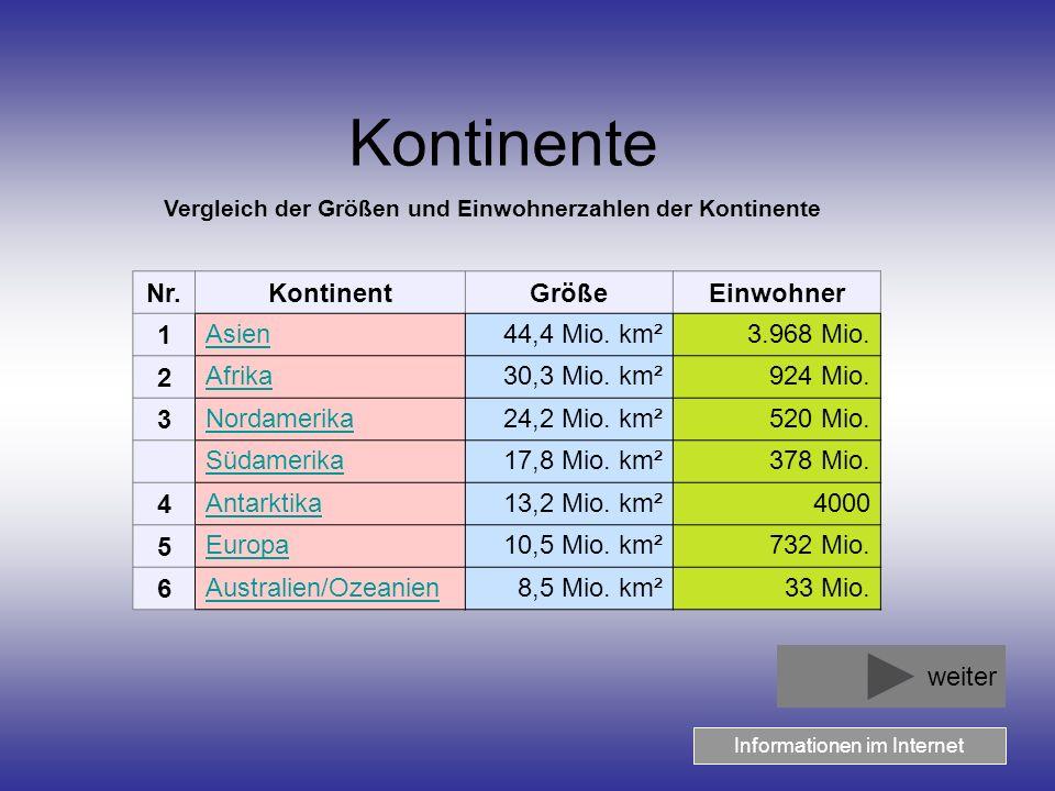 Kontinente Vergleich der Größen und Einwohnerzahlen der Kontinente Nr.KontinentGrößeEinwohner 1 Asien44,4 Mio.