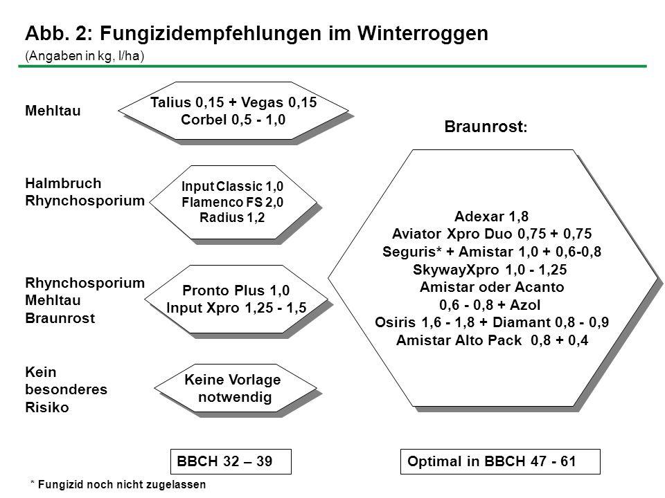 Adexar 1,8; Aviator Xpro Duo 0,75 + 0,75; Skyway Xpro 1,0 – 1,25; Seguris* + Amistar Opti 1,0 + 1,5; Osiris + Diamant 1,6 - 1,8 + 0,8 – 0,9; Amistar Opti 1,8 oder Acanto 0,6 + Opus Top 0,75 oder + Flamenco FS 1,5; Stratego 0,8; Input Xpro 1,5 Adexar 1,8; Aviator Xpro Duo 0,75 + 0,75; Skyway Xpro 1,0 – 1,25; Seguris* + Amistar Opti 1,0 + 1,5; Osiris + Diamant 1,6 - 1,8 + 0,8 – 0,9; Amistar Opti 1,8 oder Acanto 0,6 + Opus Top 0,75 oder + Flamenco FS 1,5; Stratego 0,8; Input Xpro 1,5 Capalo 1,6 - 2,0 Input Xpro 1,25 Capalo 1,6 - 2,0 Input Xpro 1,25 Keine Vorlage notwendig Keine Vorlage notwendig Kein besonderes Risiko Halmbruch Radius 1,2 Komplex Blattflecken- krankheiten Abb.