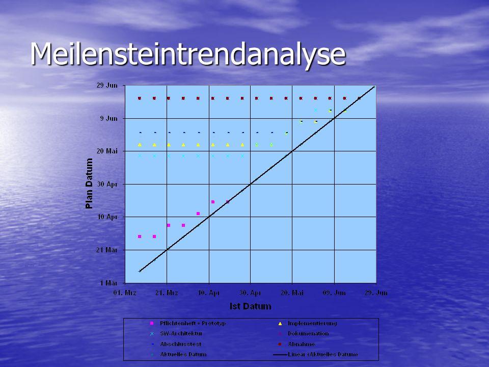 Meilensteinplan MeilensteinTermin Projektinitialisierung12.
