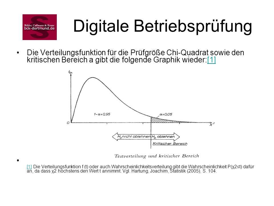 Digitale Betriebsprüfung Die Verteilungsfunktion für die Prüfgröße Chi-Quadrat sowie den kritischen Bereich a gibt die folgende Graphik wieder:[1][1]