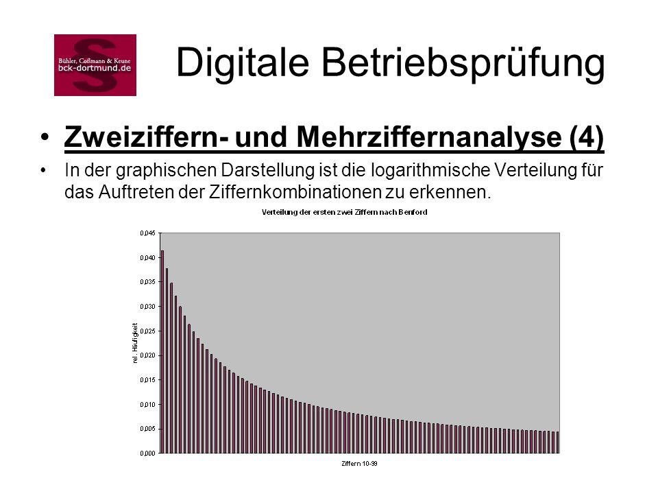 Digitale Betriebsprüfung Zweiziffern- und Mehrziffernanalyse (4) In der graphischen Darstellung ist die logarithmische Verteilung für das Auftreten de