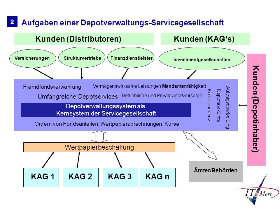 2 Aufgaben einer Depotverwaltungs-Servicegesellschaft Kunden (Distributoren) VersicherungenStrukturvertriebe Investmentgesellschaften Servicegesellsch