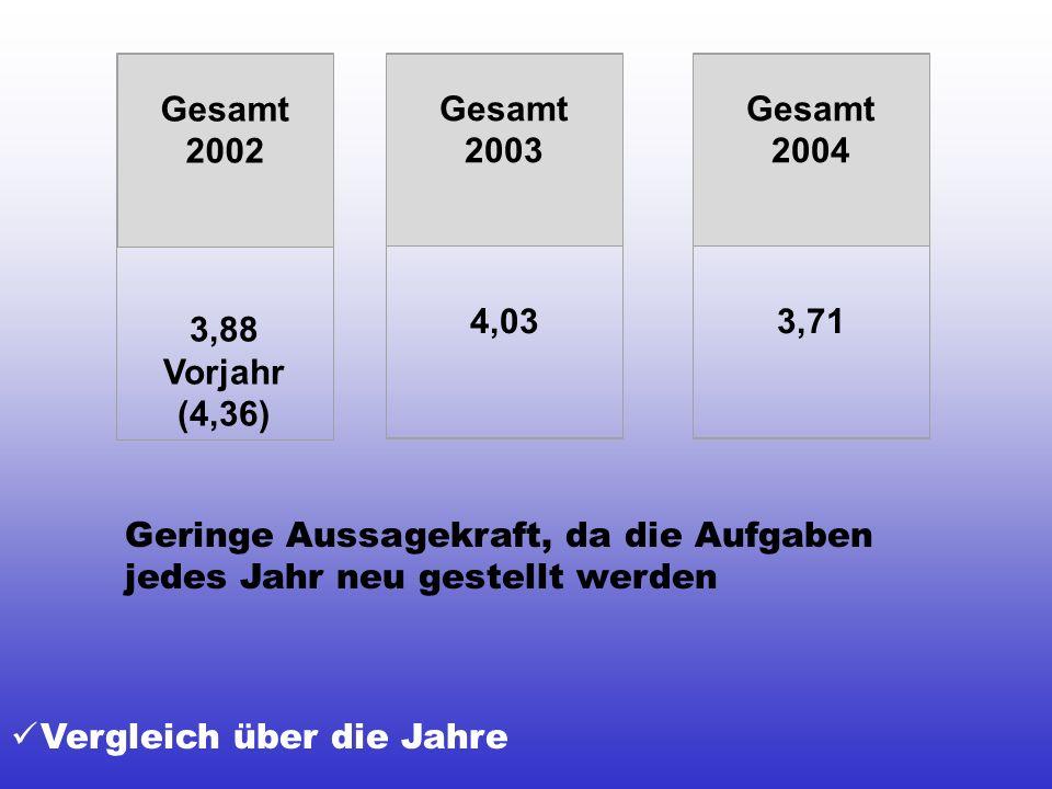 Vergleich über die Jahre Gesamt 2002 3,88 Vorjahr (4,36) Gesamt 2003 4,03 Gesamt 2004 3,71 Geringe Aussagekraft, da die Aufgaben jedes Jahr neu gestel