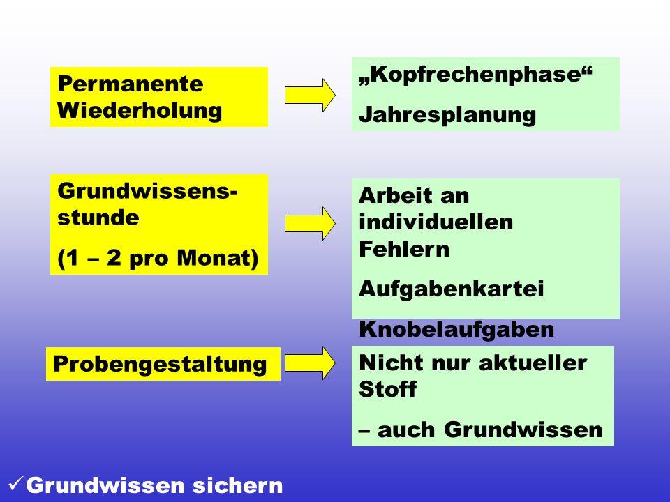 Grundwissen sichern Permanente Wiederholung Probengestaltung Grundwissens- stunde (1 – 2 pro Monat) Kopfrechenphase Jahresplanung Arbeit an individuel