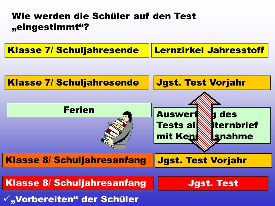 Wie werden die Schüler auf den Test eingestimmt? Klasse 7/ SchuljahresendeLernzirkel Jahresstoff Klasse 8/ Schuljahresanfang Jgst. Test Vorjahr Klasse