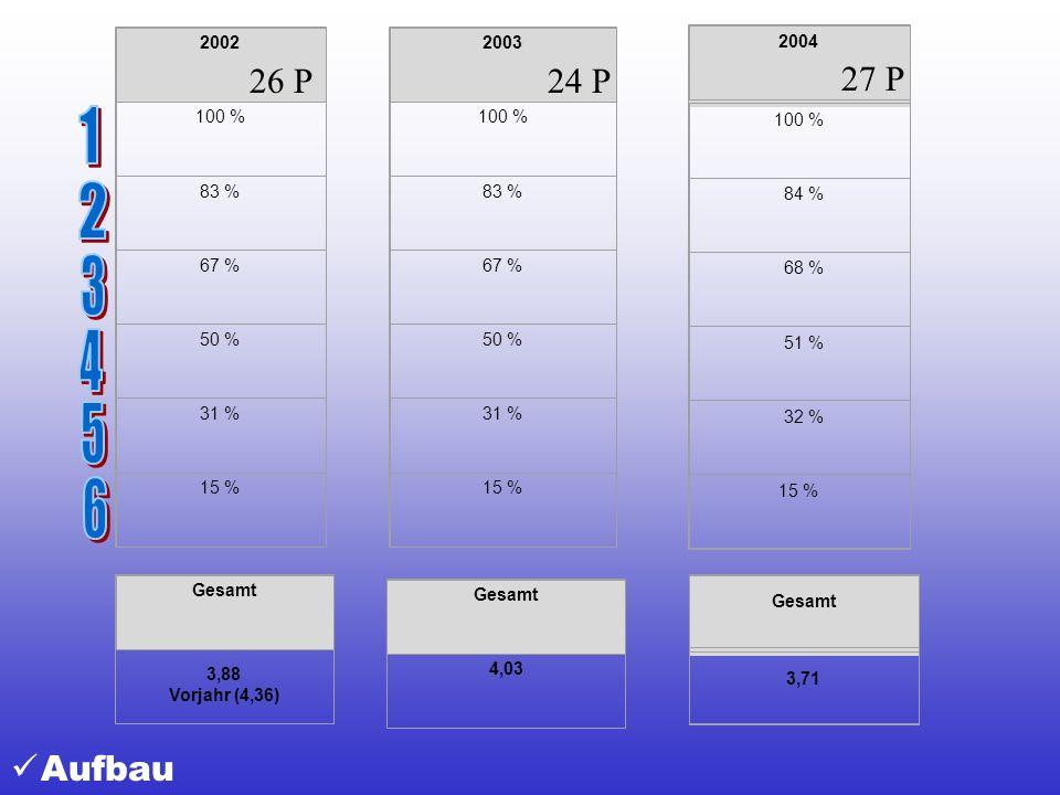2002 100 % 83 % 67 % 50 % 31 % 15 % 2003 100 % 83 % 67 % 50 % 31 % 15 % 2004 100 % 84 % 68 % 51 % 32 % 15 % Gesamt 3,88 Vorjahr (4,36) Gesamt 4,03 Ges