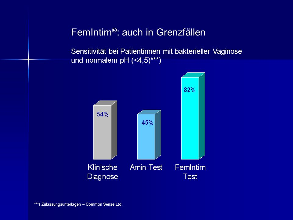 FemIntim ® : auch in Grenzfällen Sensitivität bei Patientinnen mit bakterieller Vaginose und normalem pH (<4,5)***) ***) Zulassungsunterlagen – Common