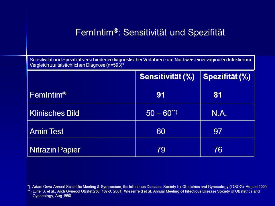 FemIntim ® : Sensitivität und Spezifität Sensitivität (%) Spezifität (%) FemIntim ® 91 81 Klinisches Bild 50 – 60 **) N.A. Amin Test 60 97 Nitrazin Pa