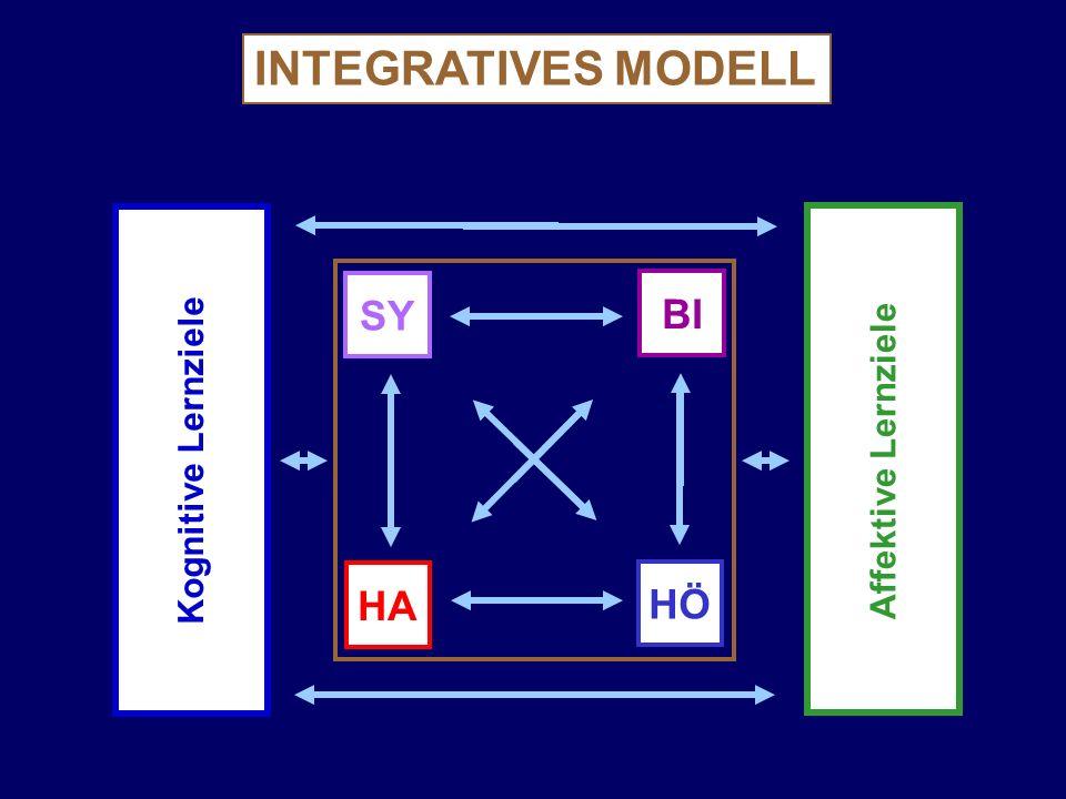 BI INTEGRATIVES MODELL HASYHÖ Affektive Lernziele Kognitive Lernziele