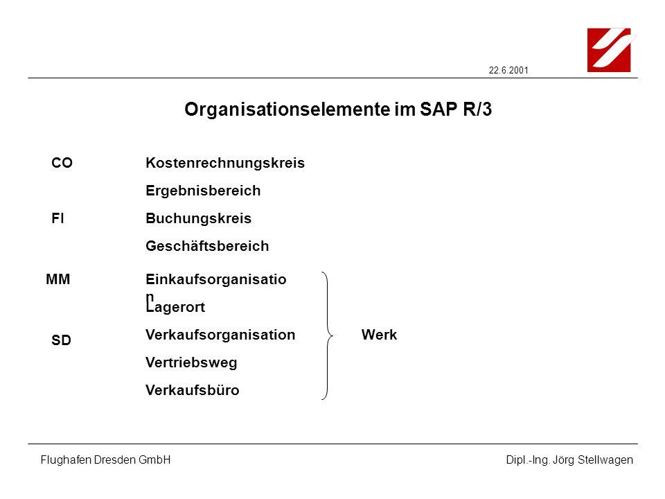 22.6.2001 Flughafen Dresden GmbHDipl.-Ing. Jörg Stellwagen Organisationselemente im SAP R/3 Buchungskreis CO MM Lagerort FI SD Verkaufsbüro Kostenrech