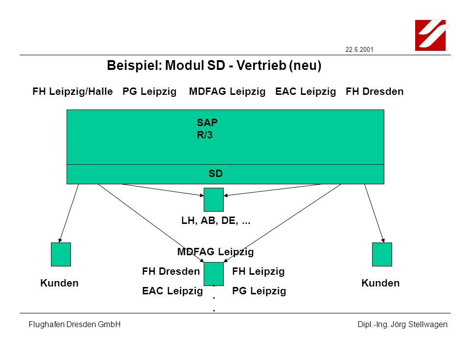 22.6.2001 Flughafen Dresden GmbHDipl.-Ing. Jörg Stellwagen Beispiel: Modul SD - Vertrieb (neu) FH Leipzig/Halle SAP R/3 SD Kunden PG LeipzigMDFAG Leip