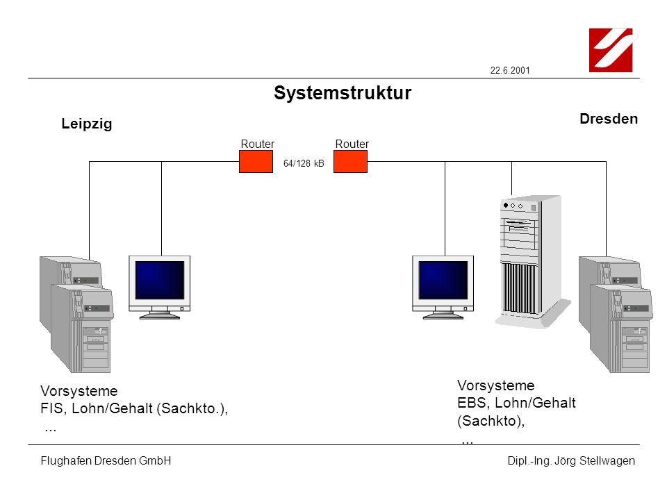 22.6.2001 Flughafen Dresden GmbHDipl.-Ing. Jörg Stellwagen Systemstruktur Vorsysteme FIS, Lohn/Gehalt (Sachkto.),... Vorsysteme EBS, Lohn/Gehalt (Sach