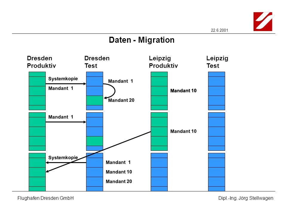 22.6.2001 Flughafen Dresden GmbHDipl.-Ing. Jörg Stellwagen Dresden Produktiv Dresden Test Leipzig Produktiv Leipzig Test Daten - Migration Mandant 1 M
